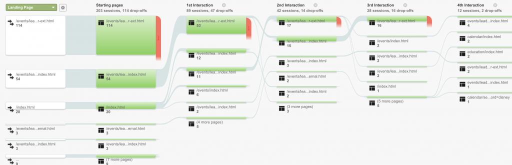 Google Analytics Custom Segmented Behavior Funnel